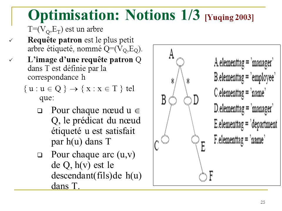 Optimisation: Notions 1/3 [Yuqing 2003]
